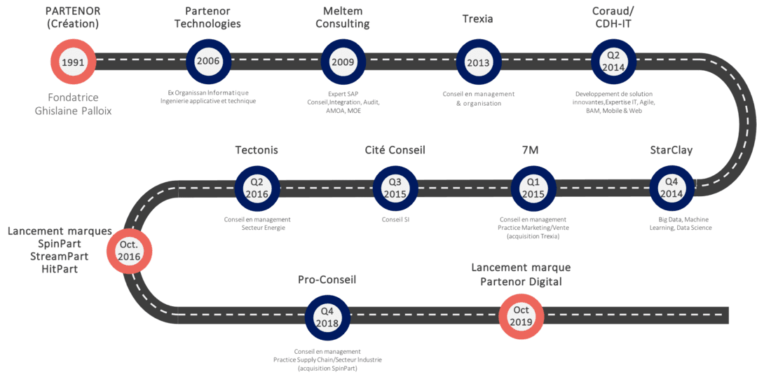 PartenorGroup Timeline
